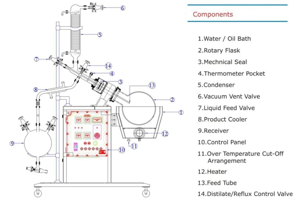 Rotary Evaporator Construction